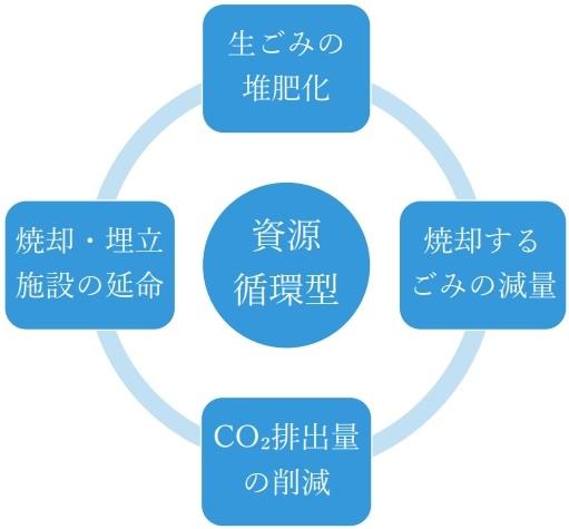 資源循環型
